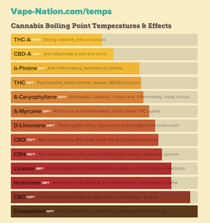 vaporizer-temp-chart